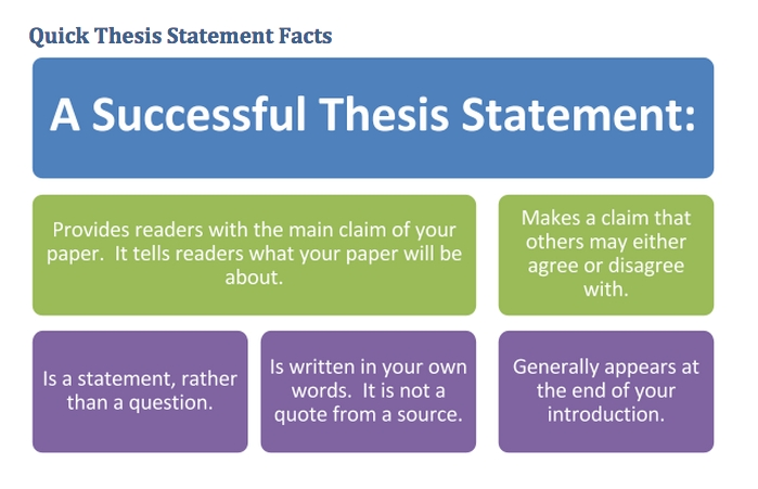 30 Persuasive Thesis Statement Examples That Are…persuasive intended for Thesis Statement Examples For Kids 21251