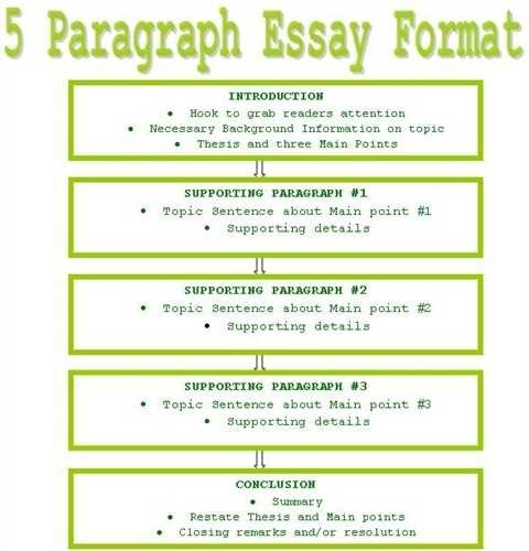 What are key points in an essay