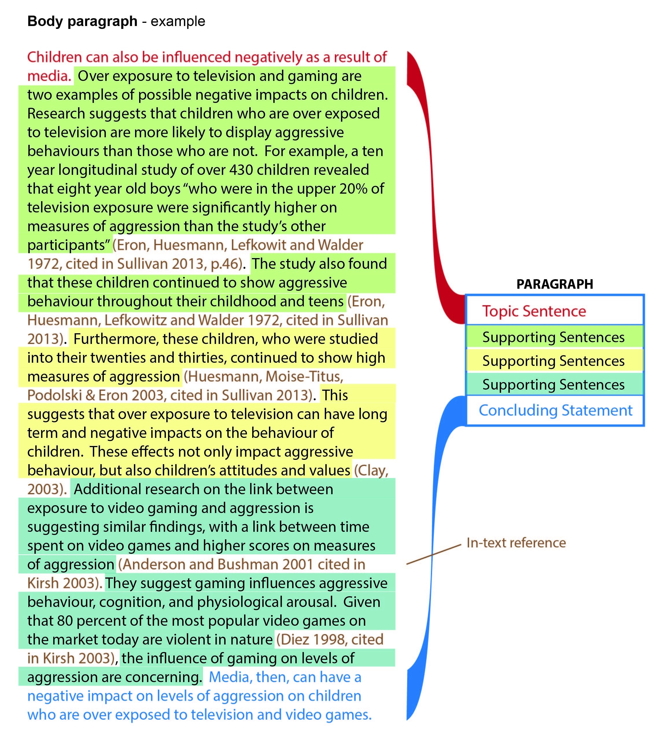 Body - How To Write An Essay - Libguides At University Of regarding Body Paragraph Example 18821