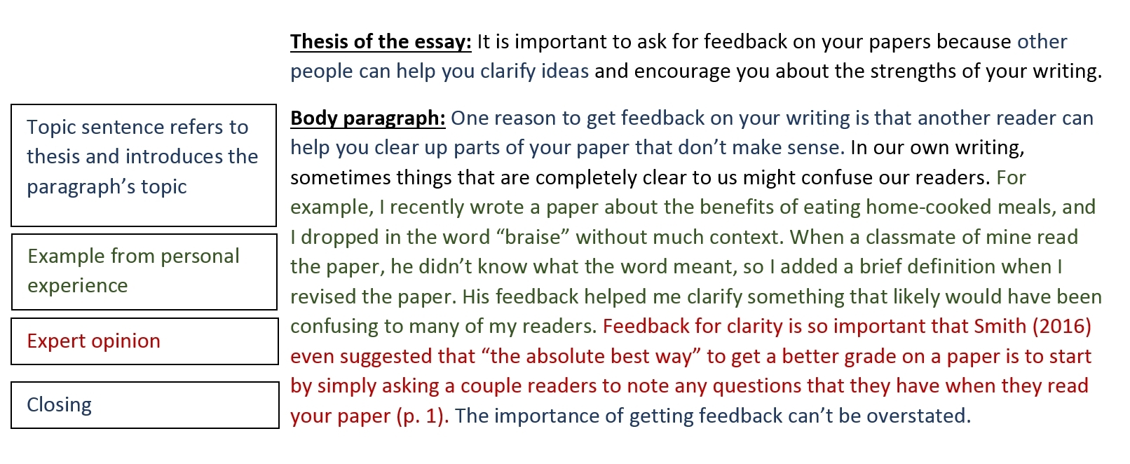 Body Paragraph Examples | World Of Example inside Body Paragraph Example 18821