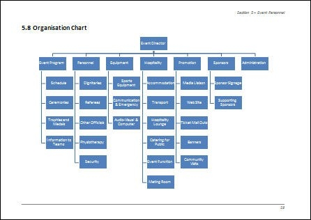Example Of Organisation Chart For Event Management Team | Projects with Management Team Example 21371