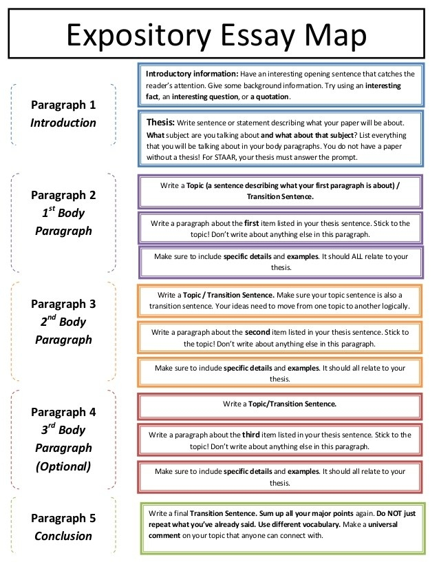 Expository Essay Structure - Fieldstation.co pertaining to Expository Essay Format 21081