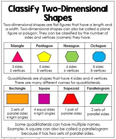 Geometry Interactive Math Notebook | Shape Anchor Chart with Geometric Shapes And Names Chart 24533