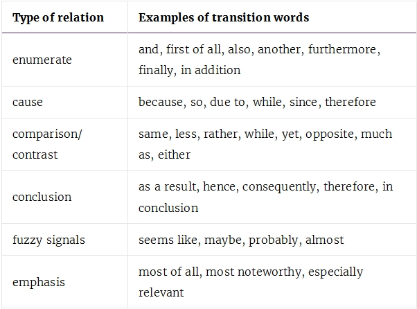How To Optimise Content Using Transition Words In Yoast Seo « 3Nions in Example Transition Words 20630