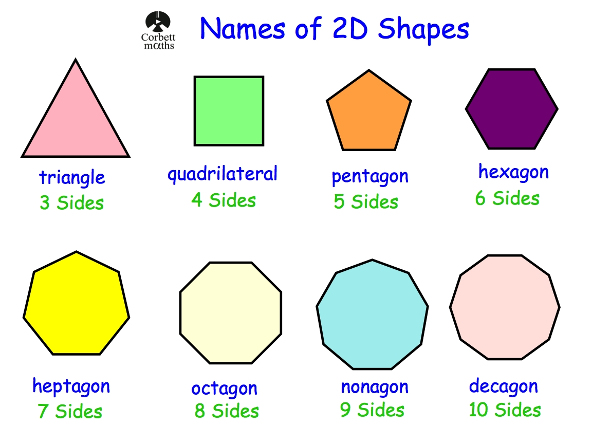 Names Of 2D Shapes | Corbettmaths with 2D Shapes Names 19352
