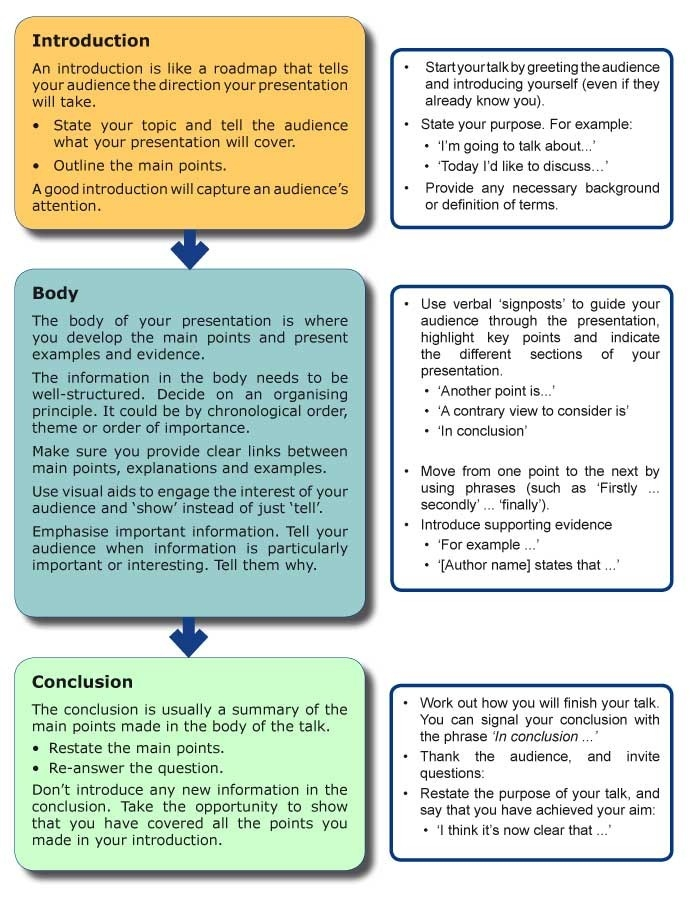 Planning And Structure | Unsw Current Students pertaining to Conclusion Structure Example 20730