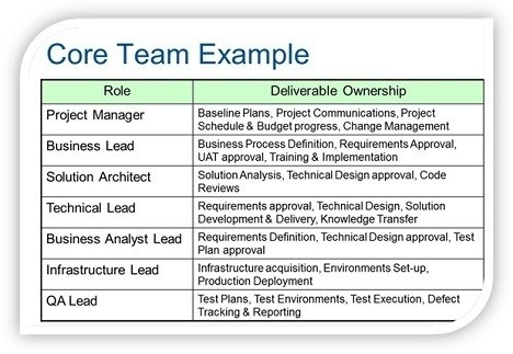 Project Management Foundations – The Core Team – Project In with Management Team Example 21371