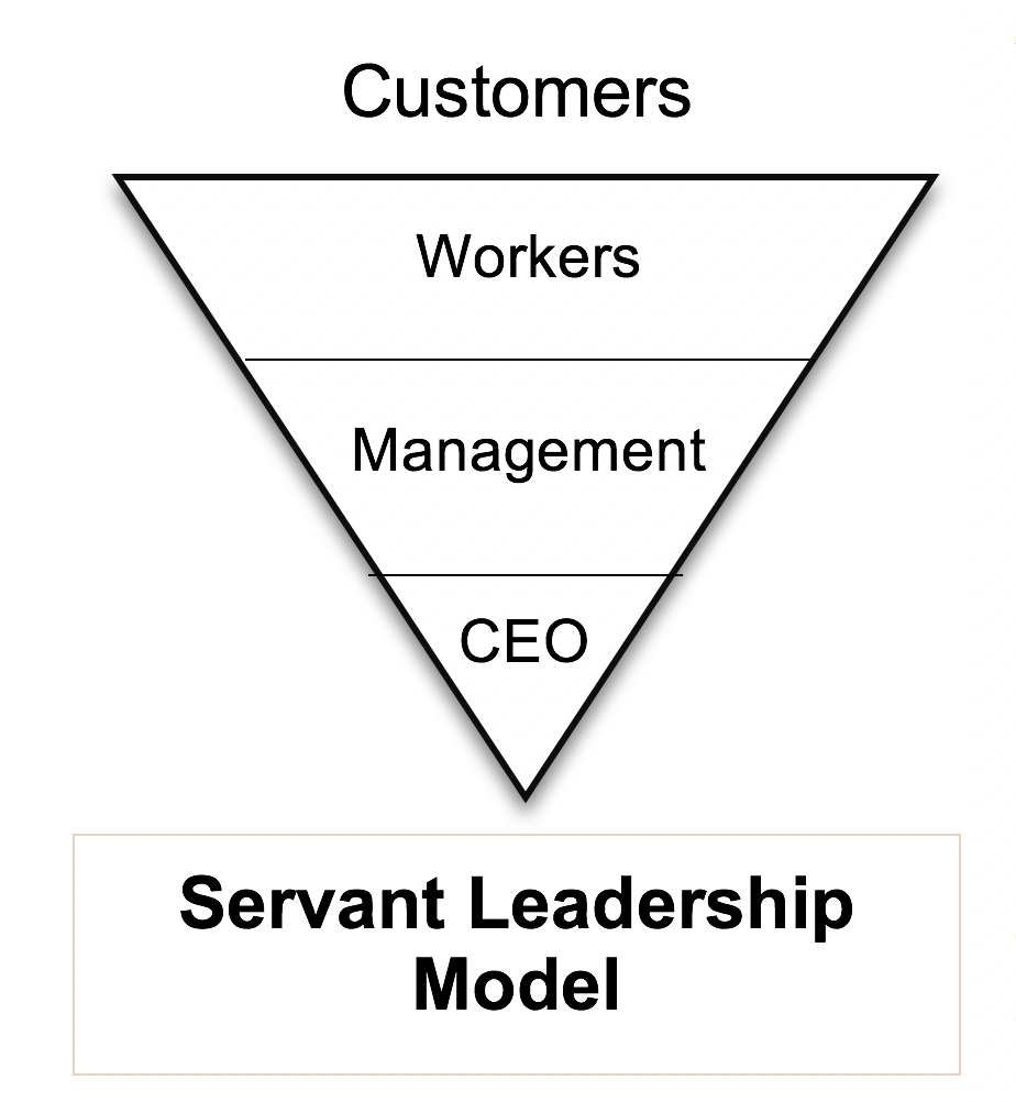 Servanthood Leadership | Christian International throughout Servant Leadership Examples 20589