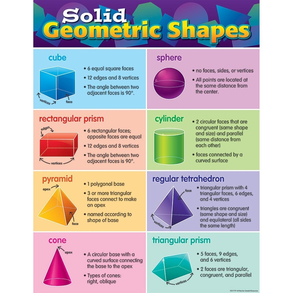 Solid Geometric Shapes Chart - Tcr7779 | Teacher Created Resources with Geometric Shapes Chart 24563