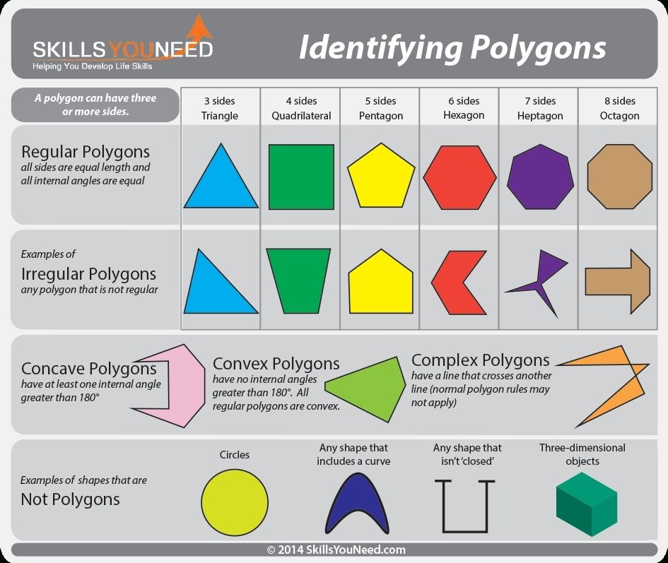 6 Sided Shapes Names | World Of Example with regard to 6 Sided Shapes Names 25693