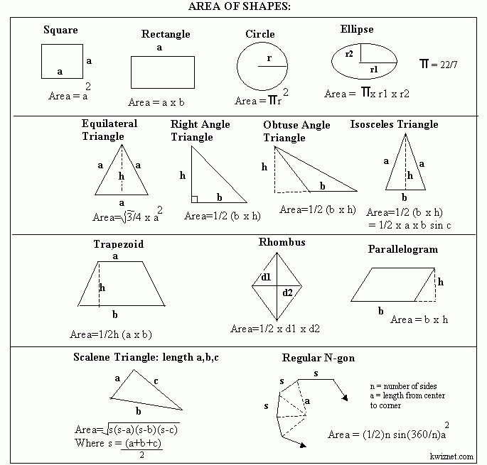 Formula - Areas For 2 Dimensional Shapes - Geometry - Kwiznet Math regarding Geometry Shapes And Formulas 25050