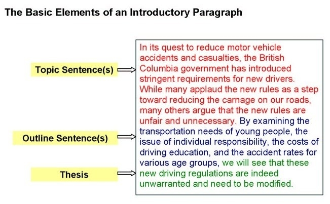 Introduction Paragraph Structure Example | World Of Example intended for Introduction Paragraph Structure Example 28891