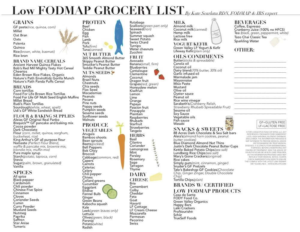 Low Fodmap Grocery List — Kate Scarlata Rdn throughout Grocery List Picture 25553
