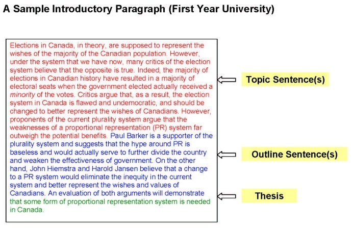 Paragraphs with regard to Introduction Paragraph Structure Example 28891