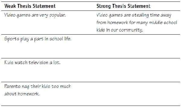 Thesis Statement Examples For Kids | World Of Example for Thesis Statement Examples Middle School 28821