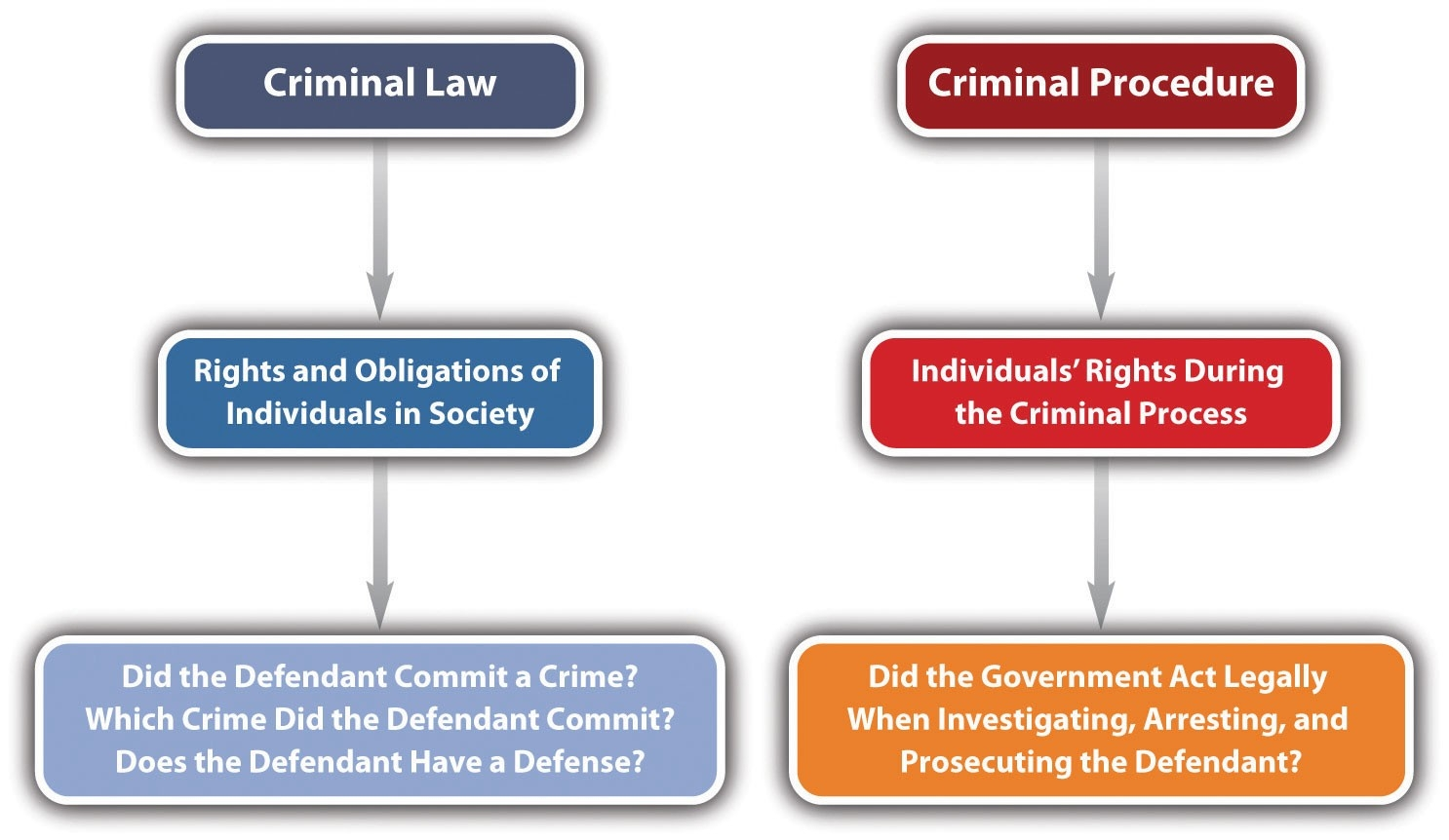 1.2 Criminal Law And Criminal Procedure | Criminal Law inside Examples Of Criminal Law 59298