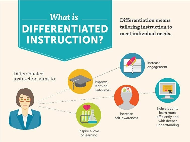 10 Examples & Non-Examples Of Differentiated Instruction - for Examples Of Differentiated Instruction 58932