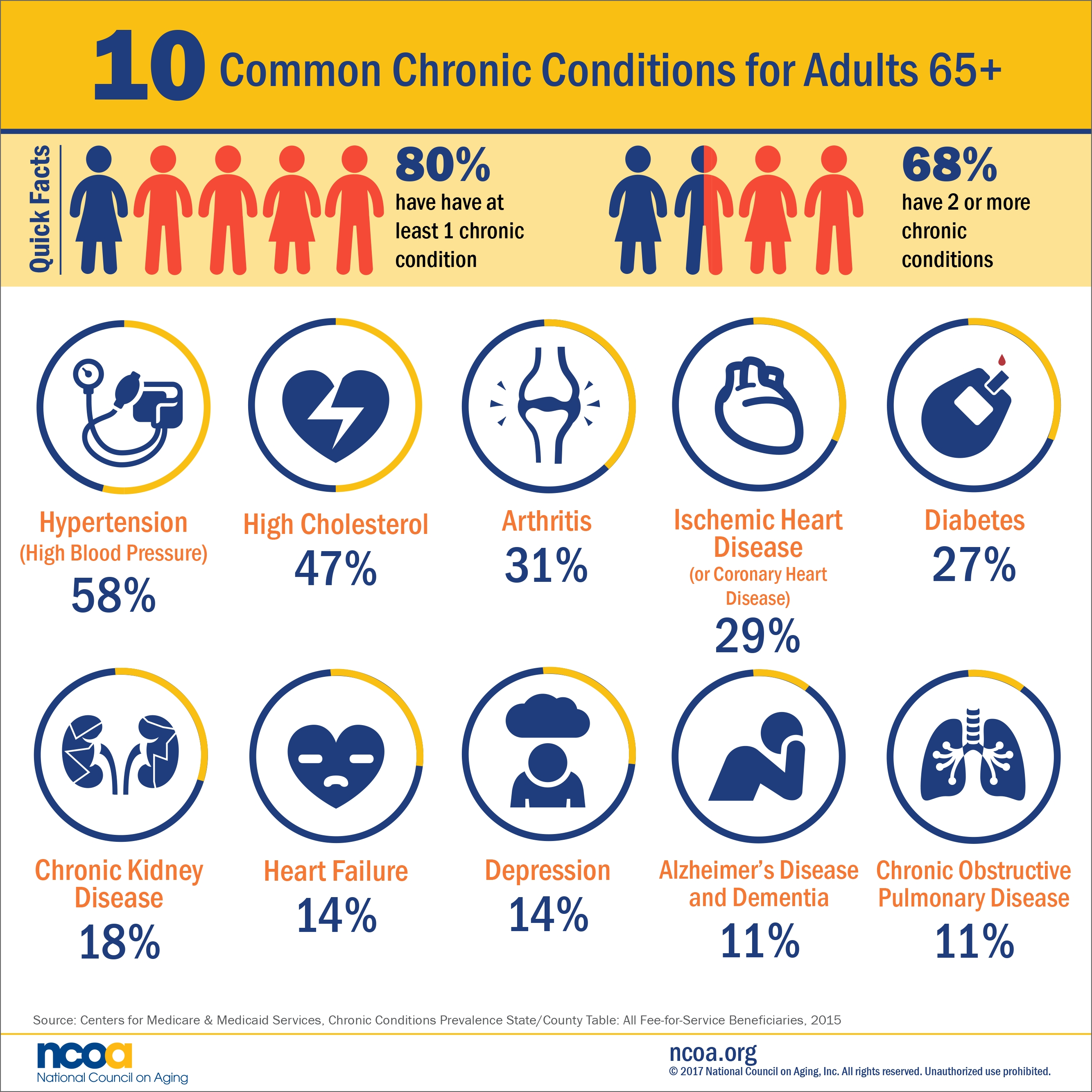10 Most Common Chronic Diseases [Infographic] - Healthy Aging Blog with List Of Chronic Diseases 37428
