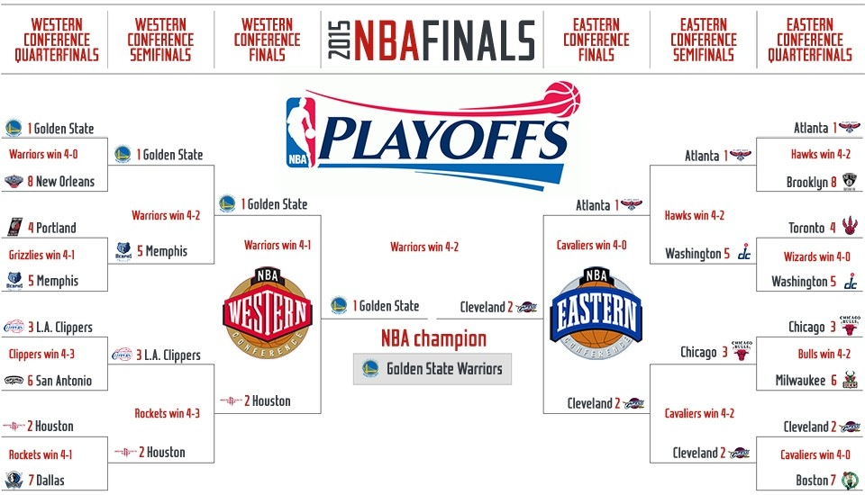 2015 Nba Playoffs: Tv Times, Full Schedule And Bracket | Si with Nba Playoffs 2015 Schedule 47385