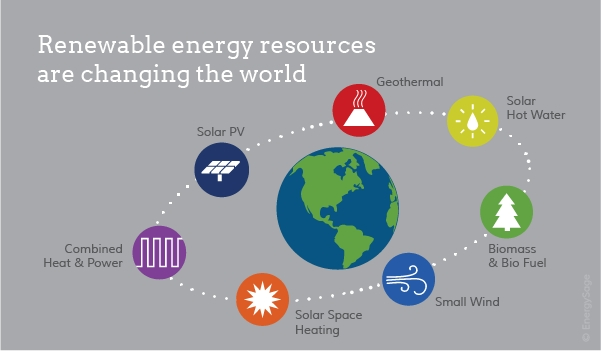 2018 Examples Of Renewable Resources | Energysage throughout Which Is An Example Of A Renewable Resource 59574