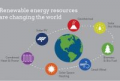 Examples Of Renewable Energy