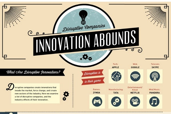 6 Examples Of Disruptive Innovation In Technology - Brandongaille with Disruptive Innovation Examples 56764