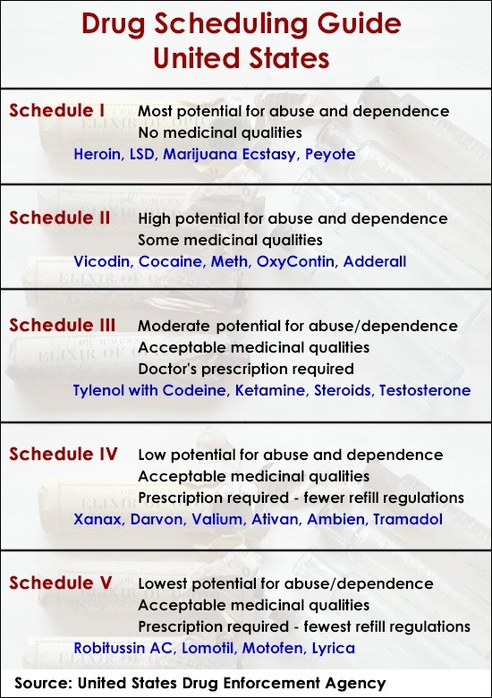 A Brief Guide To Drug Scheduling In The United States with Schedule 2 Drugs 46242
