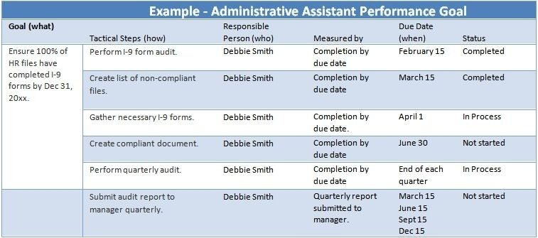 Administrative Assistant Performance Goals Examples | Job Interview inside Employee Performance Goals Examples 56942