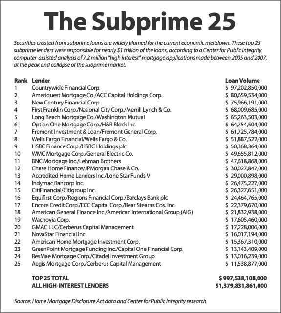 Almost All Biggest Subprime Lenders Have Received Bailout Money intended for Subprime Mortgage Lenders List 36604