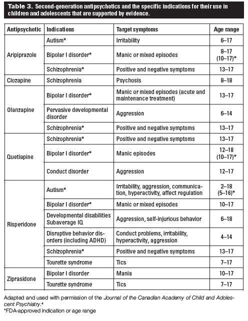 Antipsychotics List Of 2Nd Generation Mental Health Medication within List Of Antipsychotics 37046