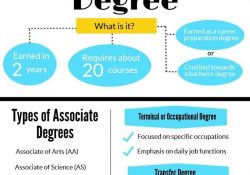 Associate Degree Vs. Bachelor's Degree: What's The Difference? | The inside Associates Degree Definition