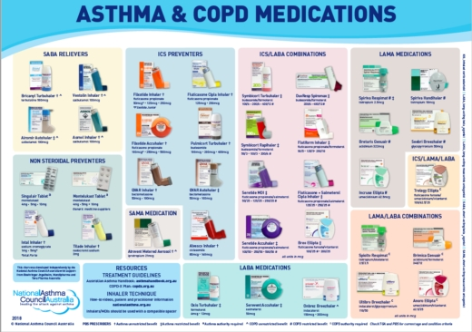 Asthma & Copd Medications Chart - National Asthma Council Australia within Asthma Medications List 37272