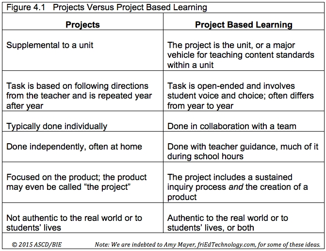 Bie Book Excerpt: What Project Based Learning Is Not | Blog regarding Project Based Learning Examples 56782