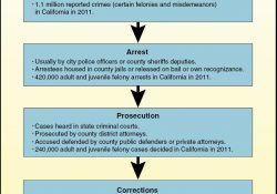 California's Criminal Justice System: A Primer with Booking Definition Criminal Justice
