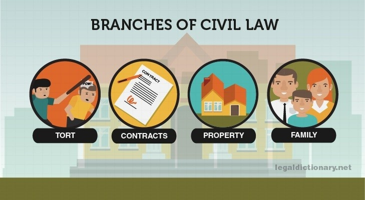 Civil Law - Definition, Examples, Types, Cases, And Systems with regard to Examples Of Civil Law 56791