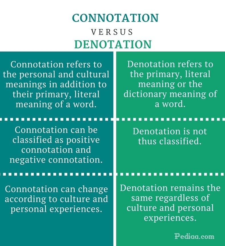 Difference Between Connotation And Denotation in Connotation And Denotation Examples 56960