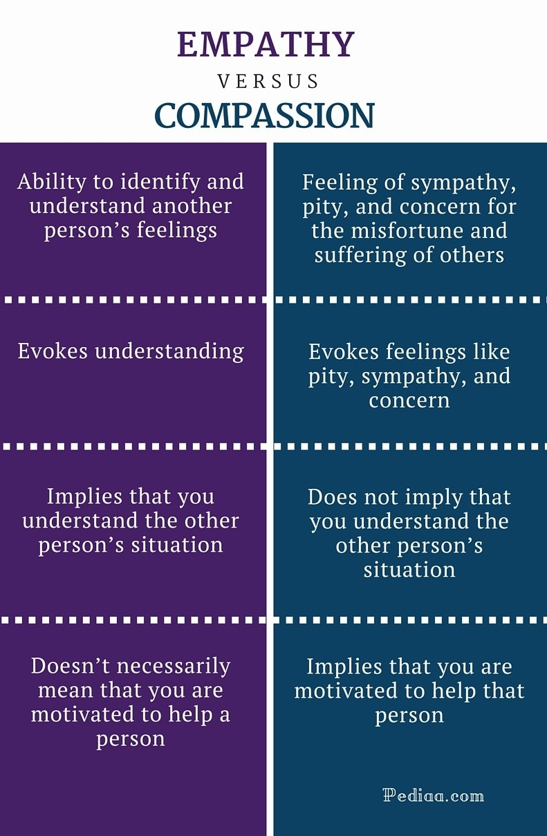 Difference Between Empathy And Compassion   Definition, Differences regarding Examples Of Compassion 57321