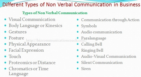 Different Types Of Nonverbal Communication In Business with Verbal Communication Examples 59463