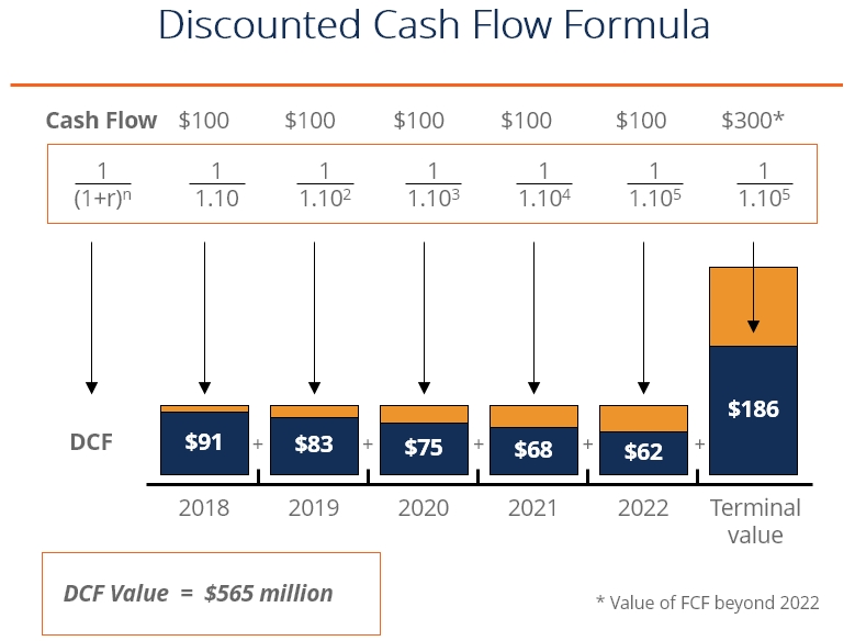 Discounted Cash Flow Dcf Formula - Guide How To Calculate Npv in Discounted Cash Flow Example 57137