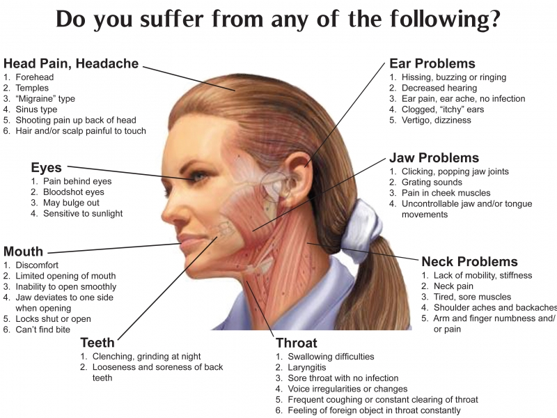 Do You Suffer From Tmj? Chiropractic Can Help. | Patchogue, Ny Patch with regard to Do Chiropractors Help 47346