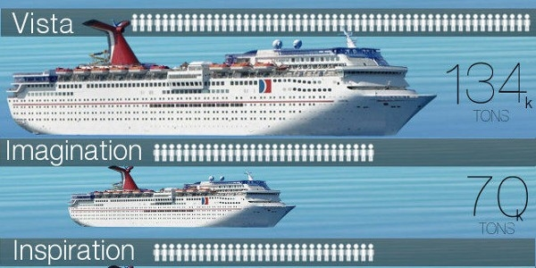 Does Size Matter? Carnival Ship Size Comparison [Infographic] throughout List Of Carnival Cruise Ships 38183