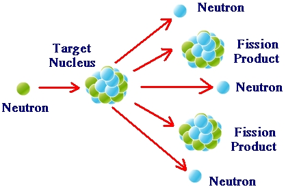 Examples Of Nuclear Energy | Tutorvista for Example Of Nuclear Energy 56536