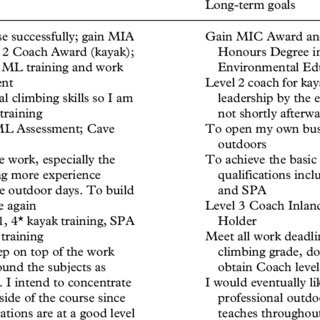 Examples Of Short-And Long-Term Goals As Stated By Students At The in Examples Of Long Term Goals 59517