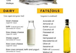Gaps Diet Plan & Protocol For Solving Gut Issues + More - Dr. Axe for Gaps Diet Food List