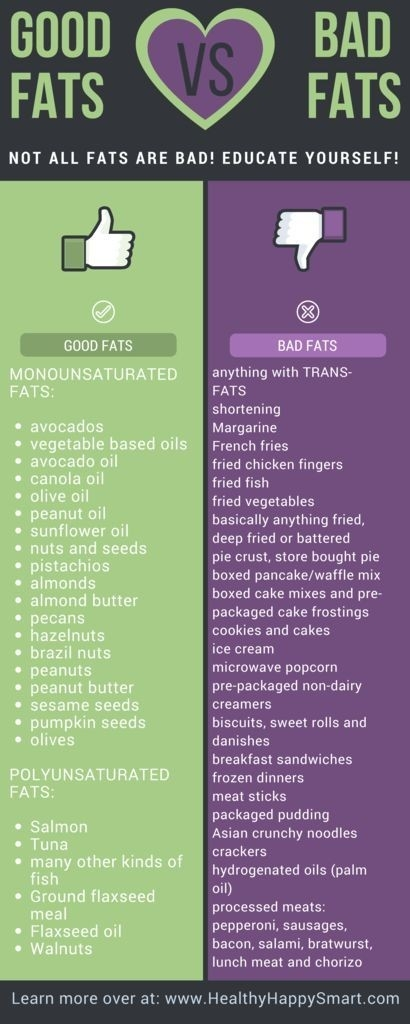 Good Fats Vs Bad Fats • Don't Be Afraid Of Fat | A + Health And pertaining to List Of Good Fats 38187