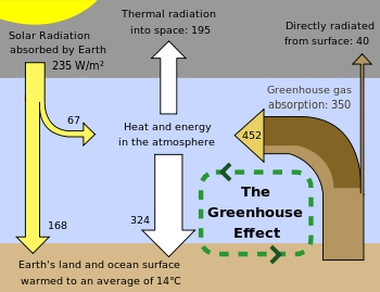 Greenhouse Gas - Wikipedia with Examples Of Greenhouse Gases 58371