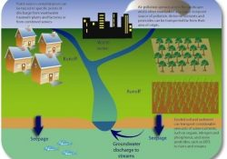 Groundwater Dictionary inside Point Source Pollution Definition