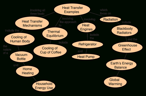 Heat Transfer Examples pertaining to Examples Of Heat Transfer 58542
