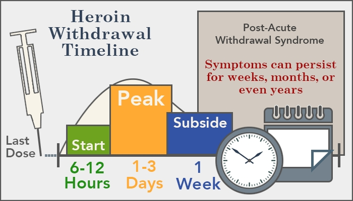 Heroin Withdrawal Timeline, Symptoms And Treatment throughout Things To Help With Withdrawal 47974