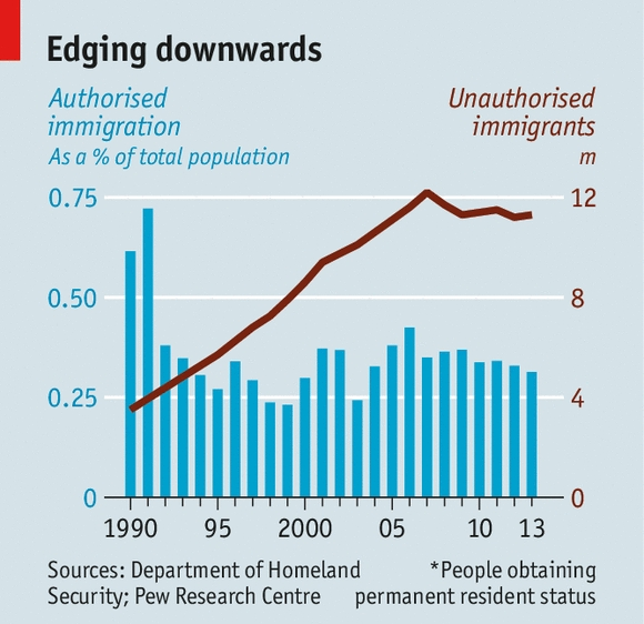 How Migrants Help - Immigration And The Economy for How Do Immigrants Help The Economy 46050